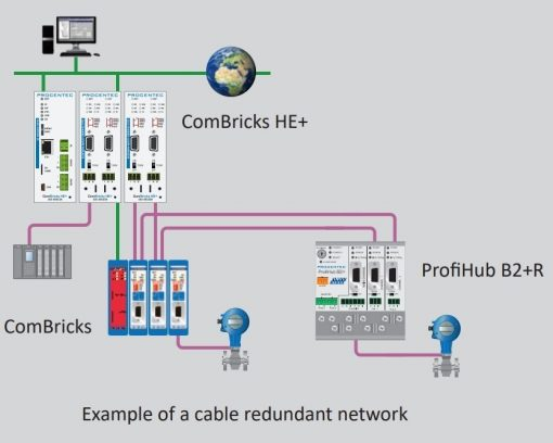 Procentec Example of a cable redundant network