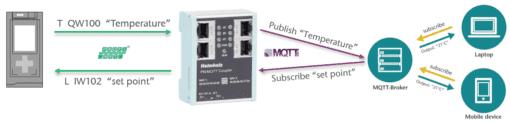 Helmholz PN/MQTT Coupler Concept