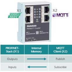 Helmholz PN/MQTT Coupler Details