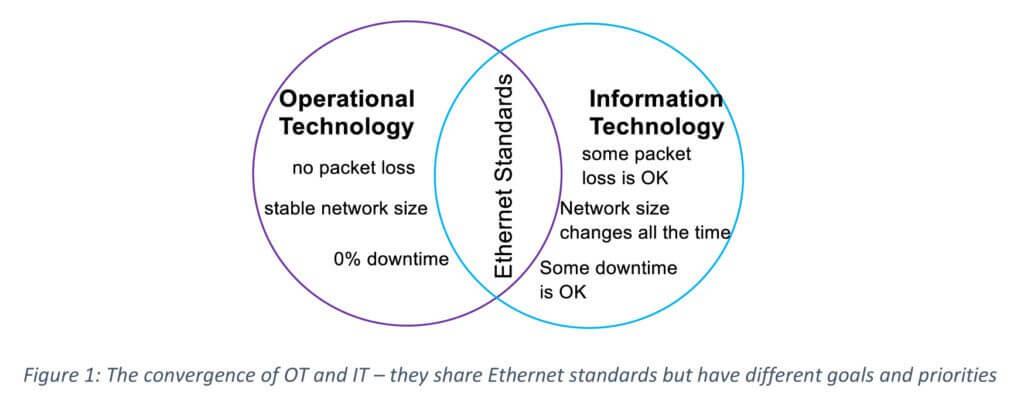 Convergence of OT IT Ethernet circles